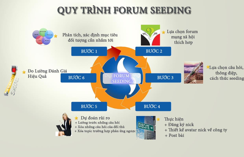 Quy trình Forum Seeding