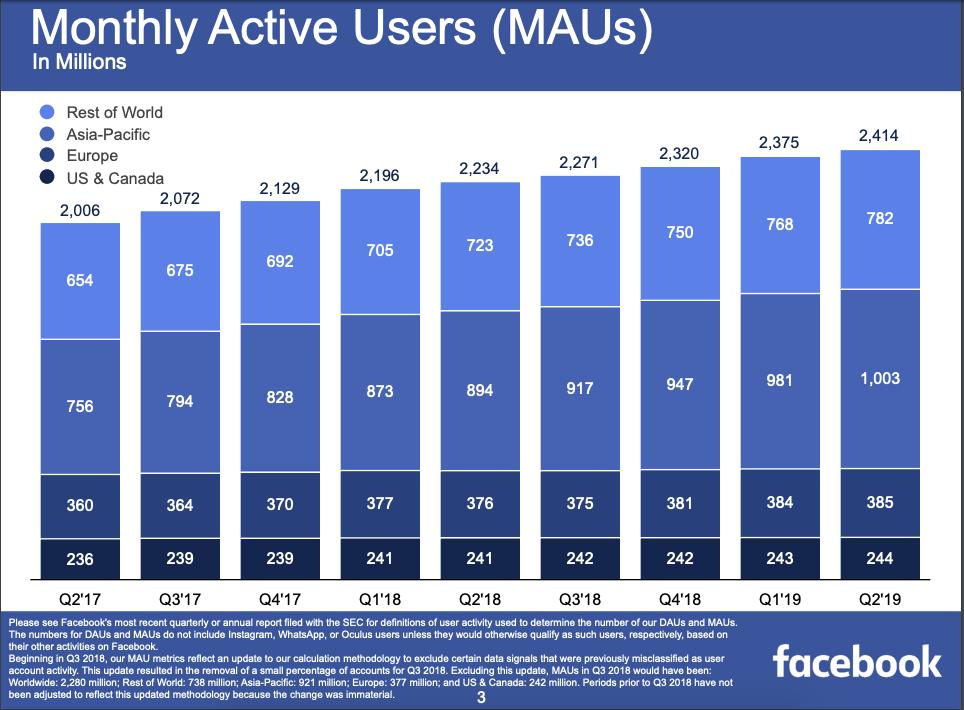 53 Thống kê về Facebook cần biết trong năm 2019